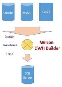 Wilcon DWH Builder: Laden von Daten aus Oracle, MySQL, Excel in den SQL Server